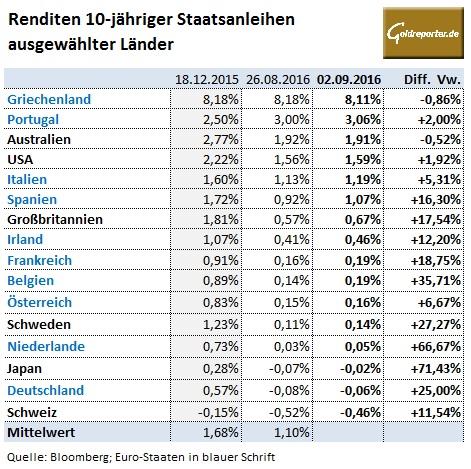 Renditen Staatsanleihen 02.09.16