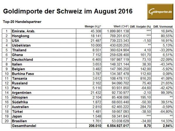 schweiz-08-2016-goldimporte