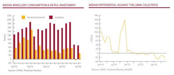 goldnachfrage-indien-seit-2012
