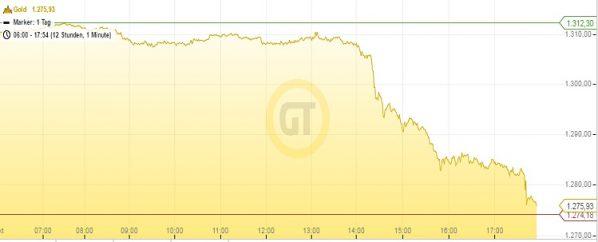 goldpreis-04-10-16