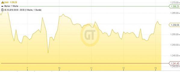 goldpreis-1w-13-10-16
