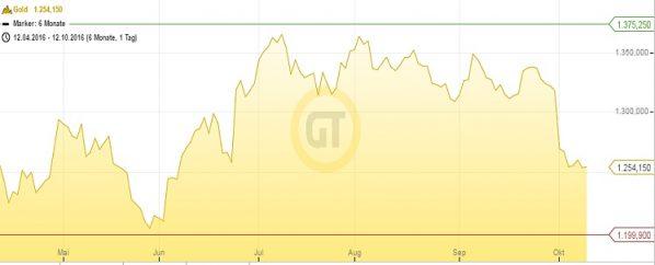 goldpreis-6m-12-10-16