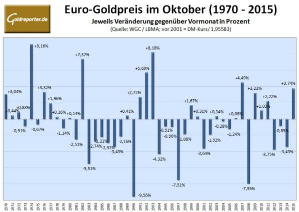 goldpreis-im-oktober-2016