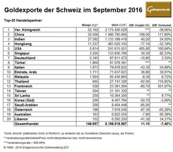 schweiz-09-2016-goldexporte