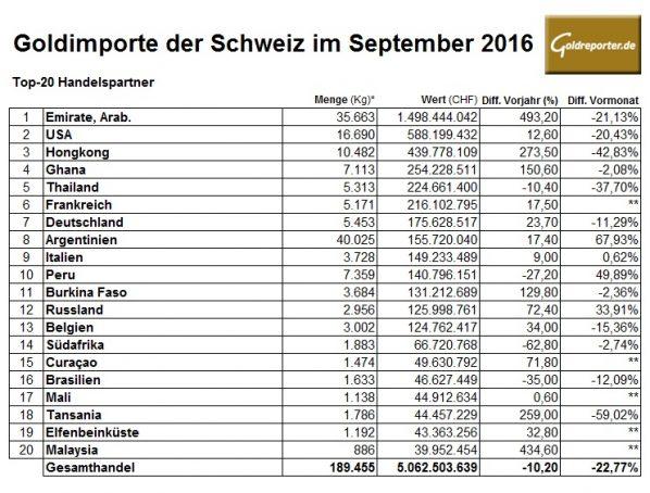 schweiz-09-2016-goldimporte