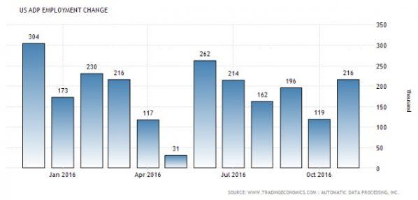 adp-arbeitsmarktstatistik