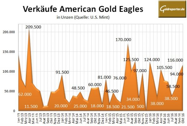 american-eagles-10-2016-gold