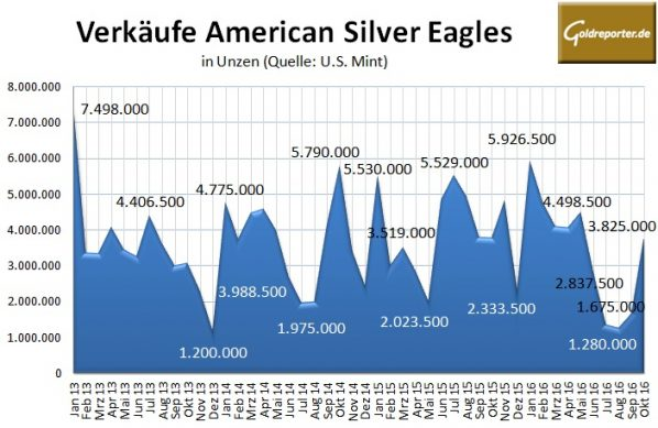 american-eagles-10-2016-silber