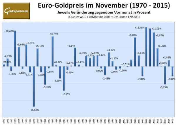 euro-goldpreis-10-2016