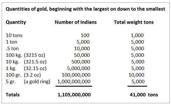 gold-indien-menge