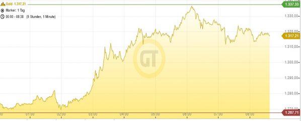 goldpreis-09-11-16