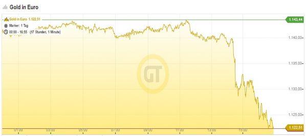 goldpreis-23-11-16