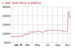 goldpreis-aegypten