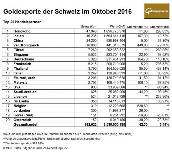 schweiz-10-2016-goldexporte