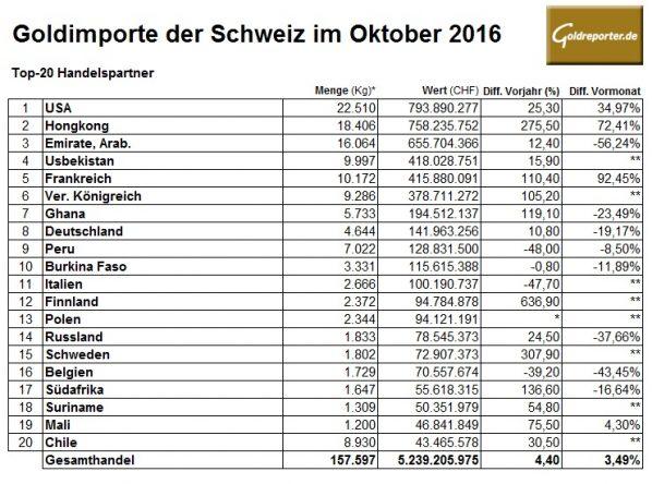 schweiz-10-2016-goldimporte