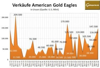 american-eagles-11-2016-gold
