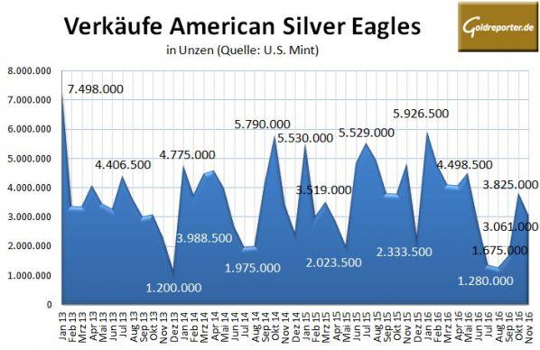 american-eagles-11-2016-silber
