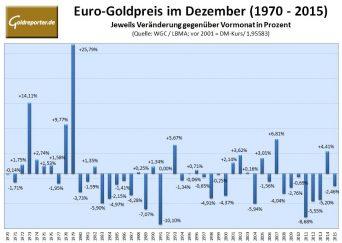 euro-goldpreis-im-dezember-2016