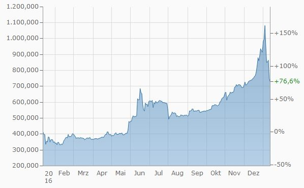 Bitcoins Kurs Chart