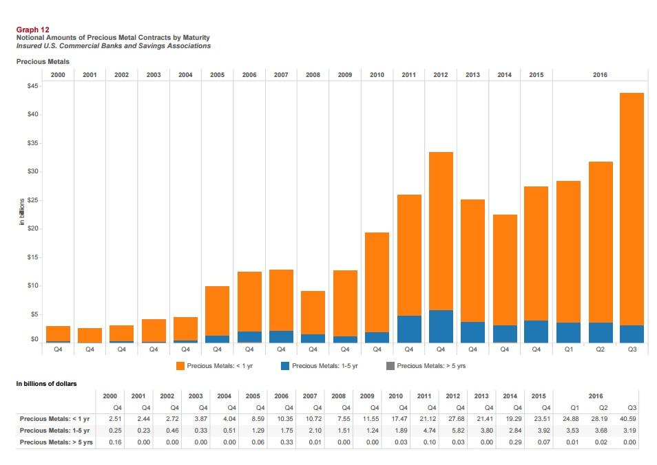 Summe der Edelmetall-Derivate in den Büchern von US-Banken im dritten ...