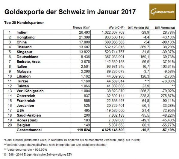 Gold von deutschland in die schweiz