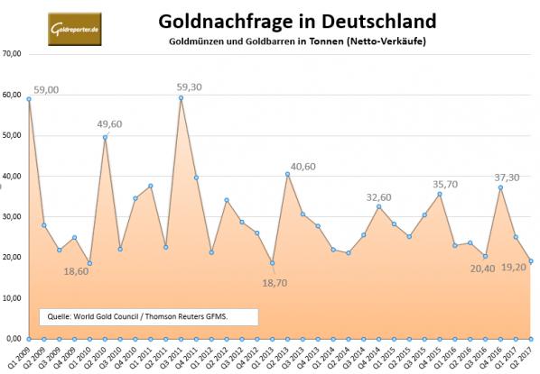 Goldnachfrage Deutschland Tonnen