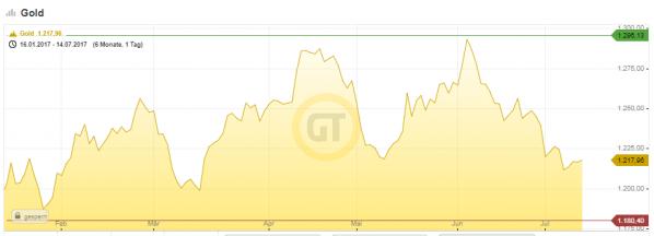 Goldpreis-Entwicklung in USD im 1. Halbjahr 2017