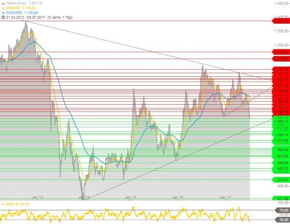 Goldchart in Euro
