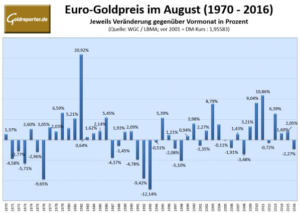 Goldpreis in Euro, August