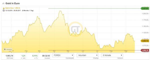 Goldpreis in Euro Chart
