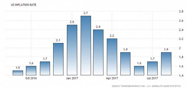 USA Inflationsrate