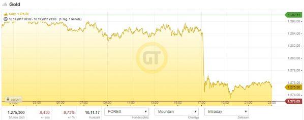 Goldchart, Crash, Goldpreis