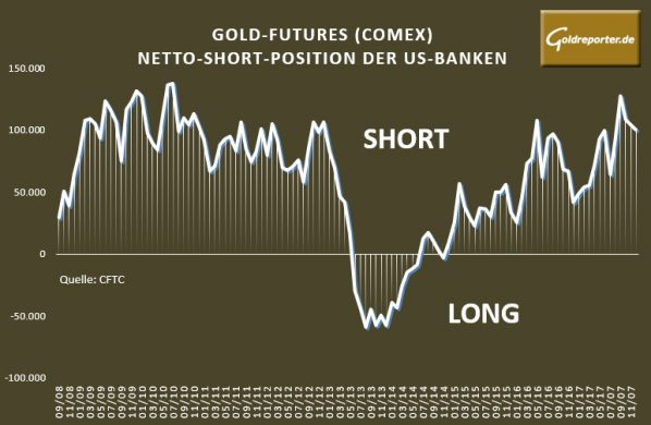 Gold, Futures, Banken