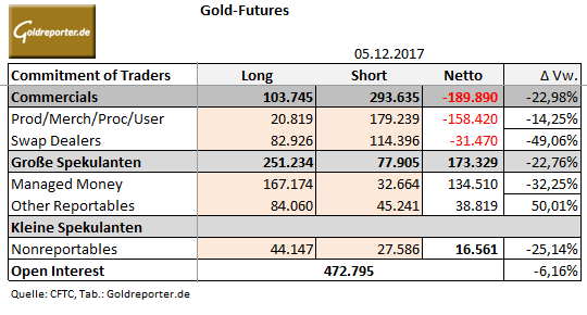 Gold-Futures, CoT, Positionen