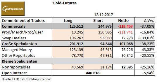 CoT-Daten Gold
