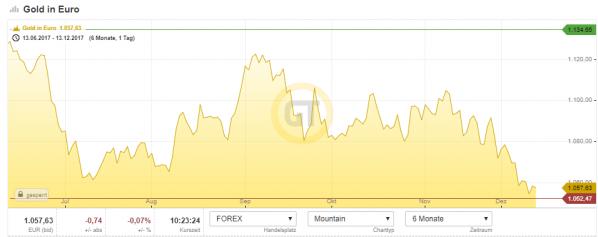 Goldpreis in Euro, Chart