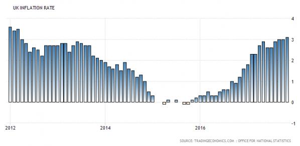 Inflation, Großbritannien