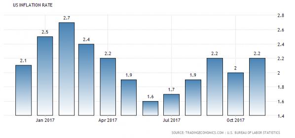 Inflation USA November 2017