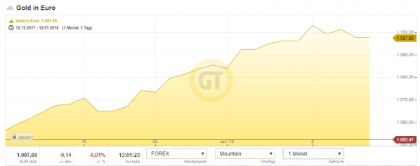Gold Chart Euro