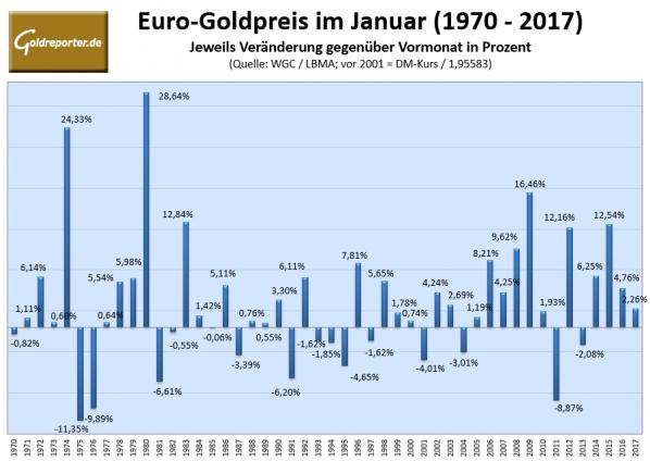 Gold, Euro, Januar