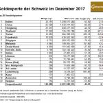 Schweiz 12-2017 Goldexporte