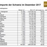 Schweiz 12-2017 Goldimporte