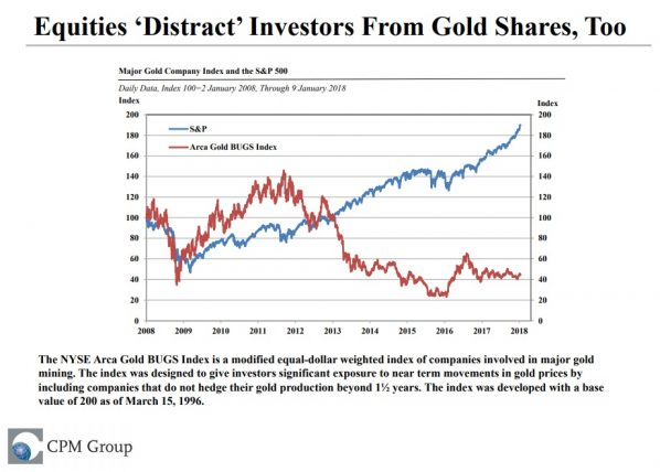 Aktien vs. Goldaktien