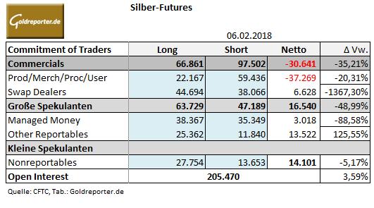CoT-Daten Silber 06.02.2018