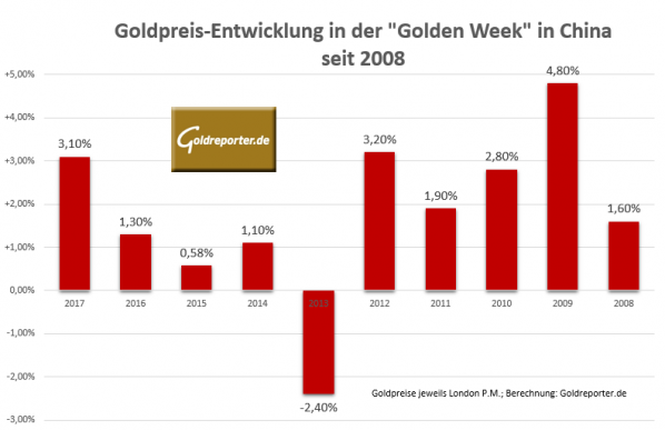 Goldpreis, Golden Week, China