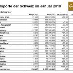 Schweiz 01-2018 Goldimporte