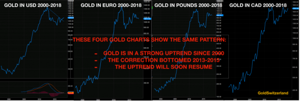 Goldpreis, USD, Euro, GBP, CAD
