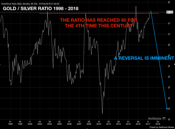Gold-Silber-Ratio
