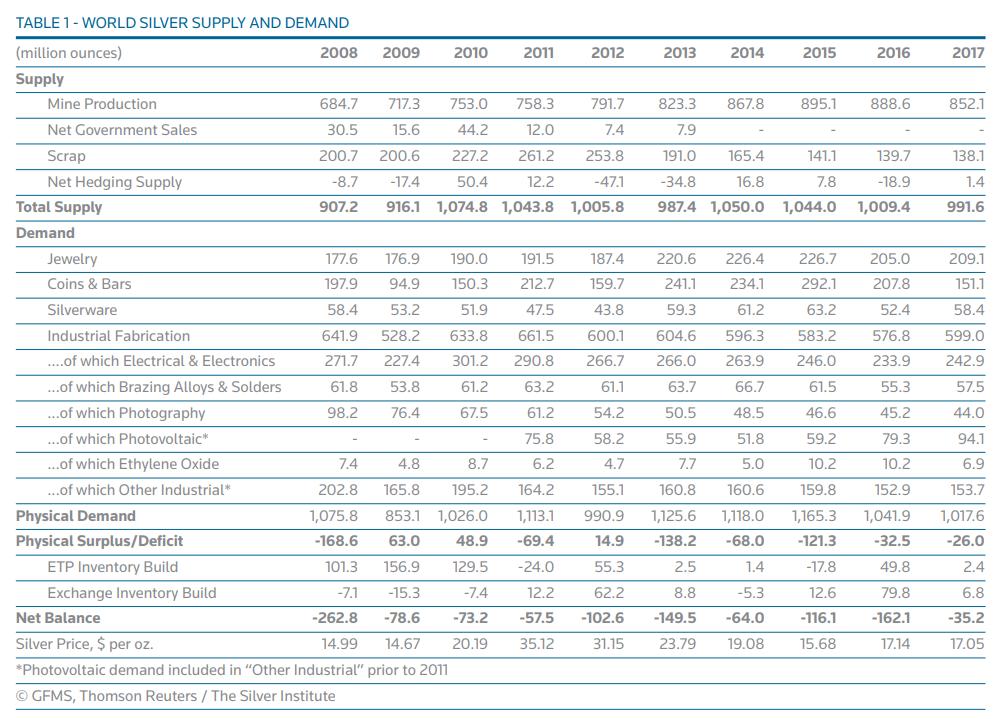 Silber Förderung Um 41 Gefallen Angebotsdefizit Bleibt Bestehen