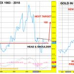 Xau-Gold-Silber
